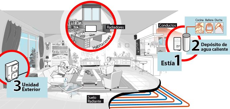 Qu es aerotermia toshiba aire for Aparatos de aire acondicionado con bomba de calor