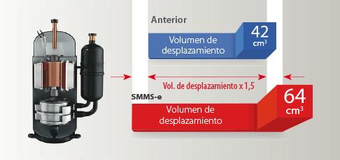 VRF SMMSe compresor amplio rango