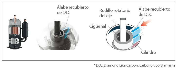 VRF SMMSe compresor con carbono de diamante