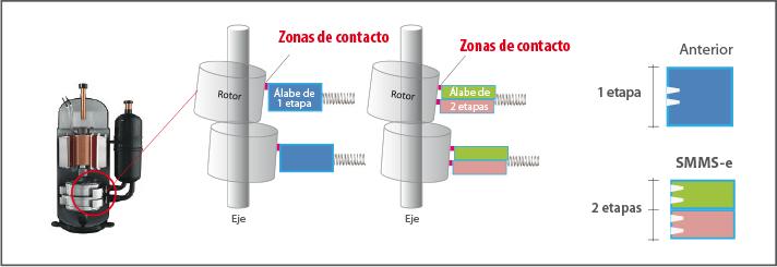 VRF SMMSe compresor con álabe de dos etapas