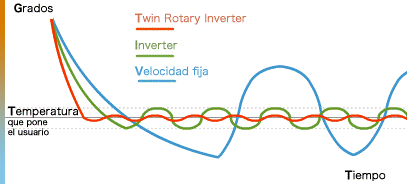 gráfica comparativa twin rotary