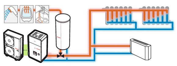 calefacción+aire acondicionado+agua caliente sanitaria