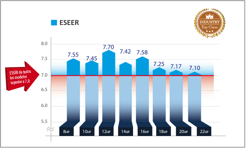 ESEER SMMSe