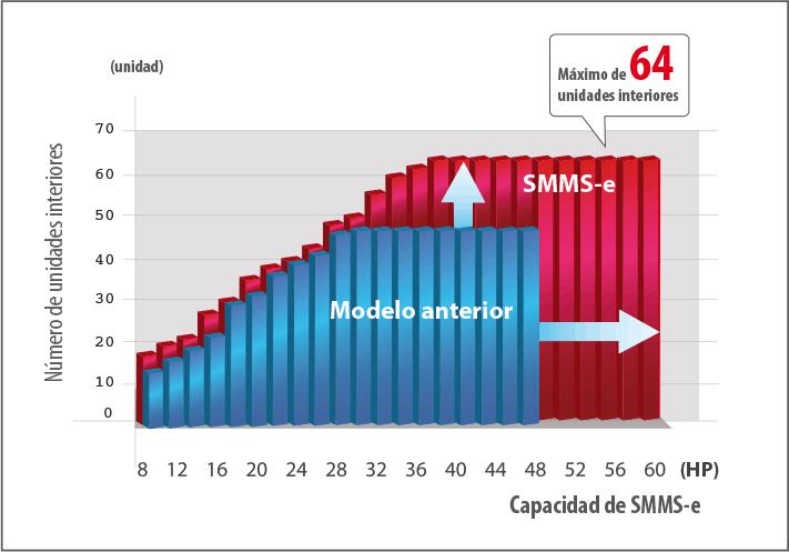 SMMSe unidades conetables