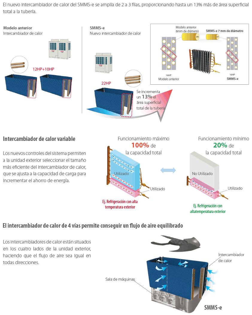 VRF SMMSe nuevo intercambiador de calor