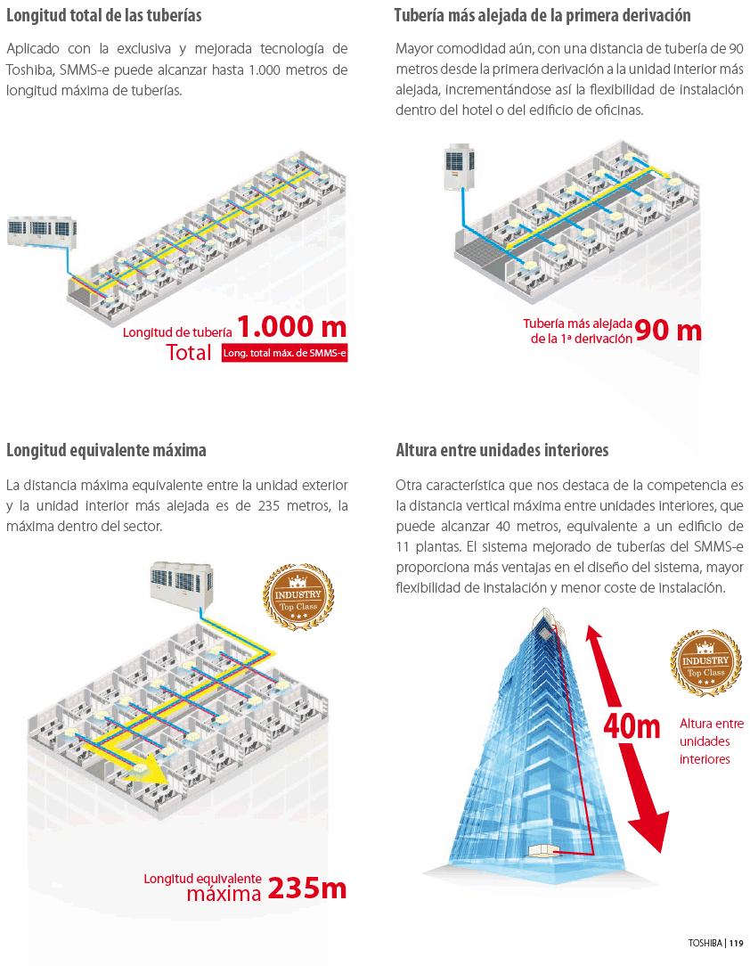 VRF SMMSe diseño tuberías
